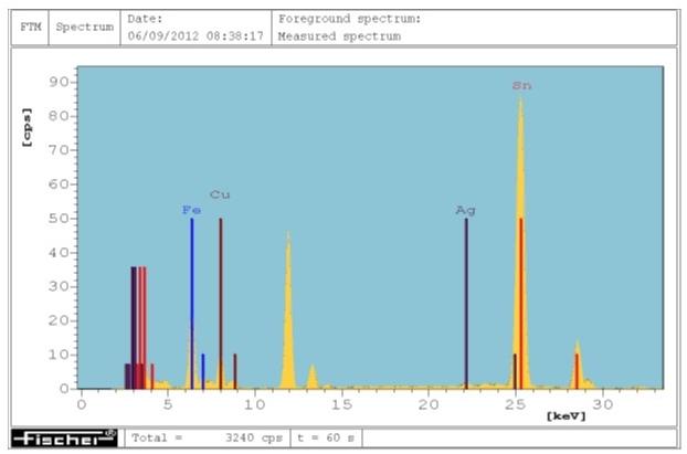 Chemical Analysis Testing Service