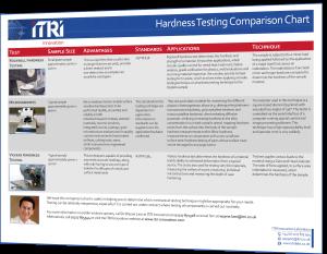 Hardness Testing Comparison Chart